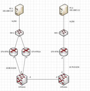 otv-topology-2
