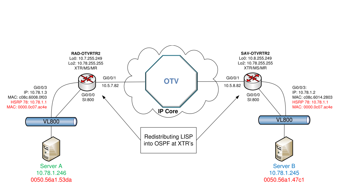 Production OTV Diagram