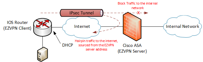 Cisco EZVPN with IOS Router and ASA | BrandonFarmer com